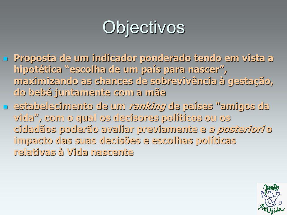 Estrutura da apresentação Objectivos Objectivos Construção do indicador Construção do indicador Resultados Resultados Conclusões Conclusões