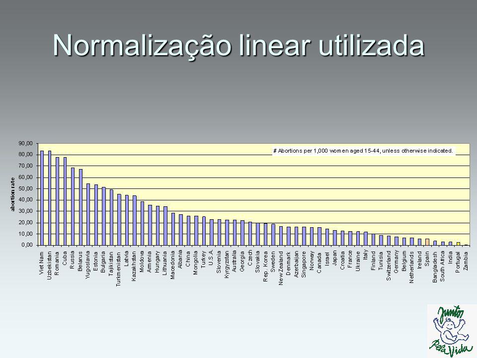 Normalização linear utilizada