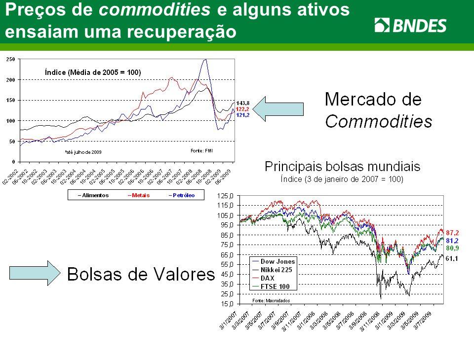 Preços de commodities e alguns ativos ensaiam uma recuperação