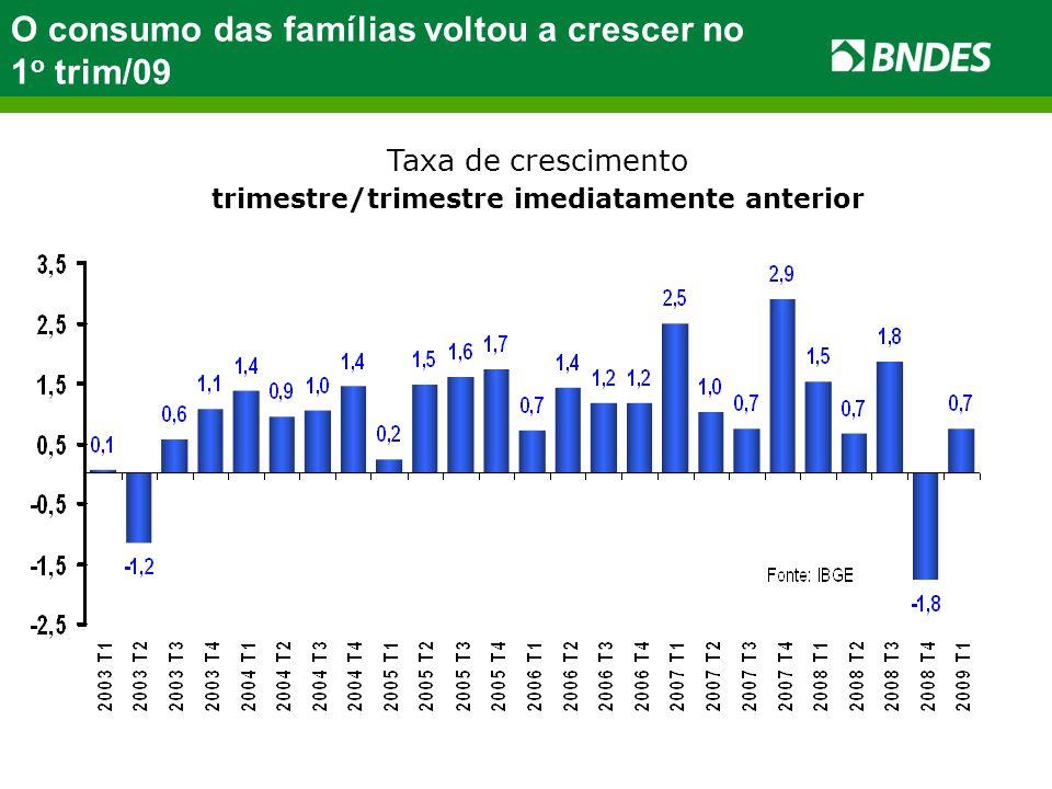 Taxa de crescimento trimestre/trimestre imediatamente anterior O consumo das famílias voltou a crescer no 1 o trim/09