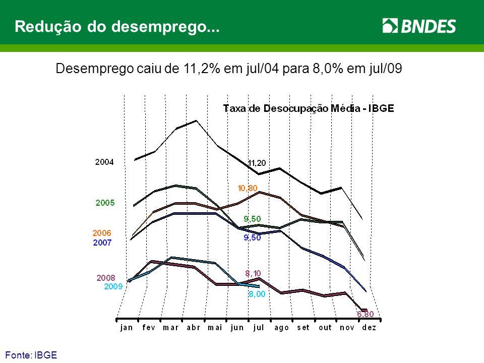 Fonte: IBGE Desemprego caiu de 11,2% em jul/04 para 8,0% em jul/09 Redução do desemprego...