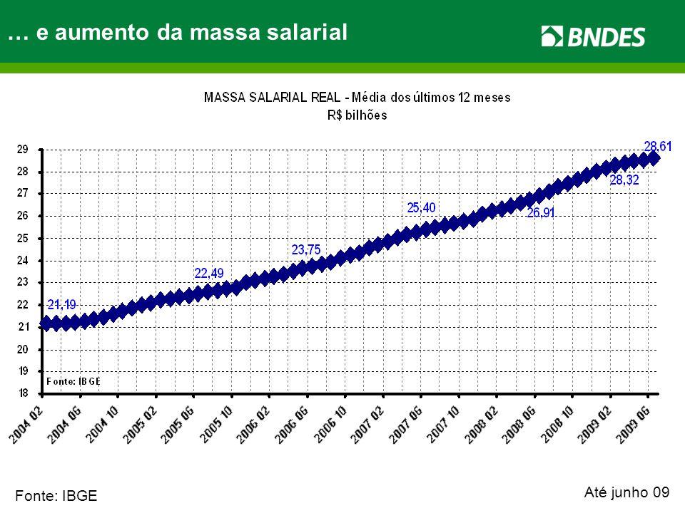 Fonte: IBGE … e aumento da massa salarial Até junho 09