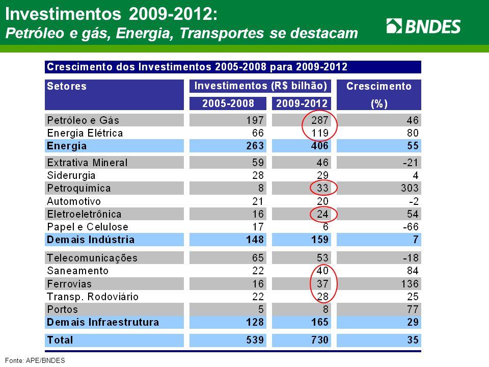 Fonte: APE/BNDES Investimentos 2009-2012: Petróleo e gás, Energia, Transportes se destacam