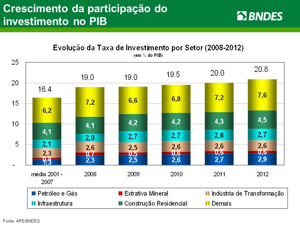 Fonte: APE/BNDES Crescimento da participação do investimento no PIB