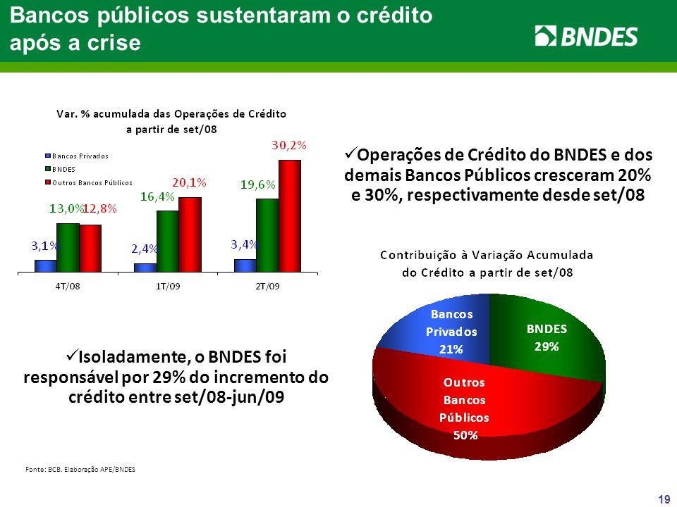 19 Bancos públicos sustentaram o crédito após a crise Operações de Crédito do BNDES e dos demais Bancos Públicos cresceram 20% e 30%, respectivamente desde set/08 Isoladamente, o BNDES foi responsável por 29% do incremento do crédito entre set/08-jun/09 Fonte: BCB.