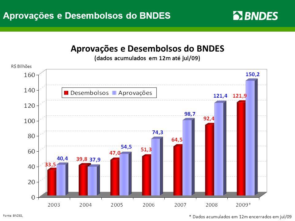 Aprovações e Desembolsos do BNDES 12 meses Fonte: BNDES, R$ Bilhões Aprovações e Desembolsos do BNDES (dados acumulados em 12m até jul/09) * Dados acu
