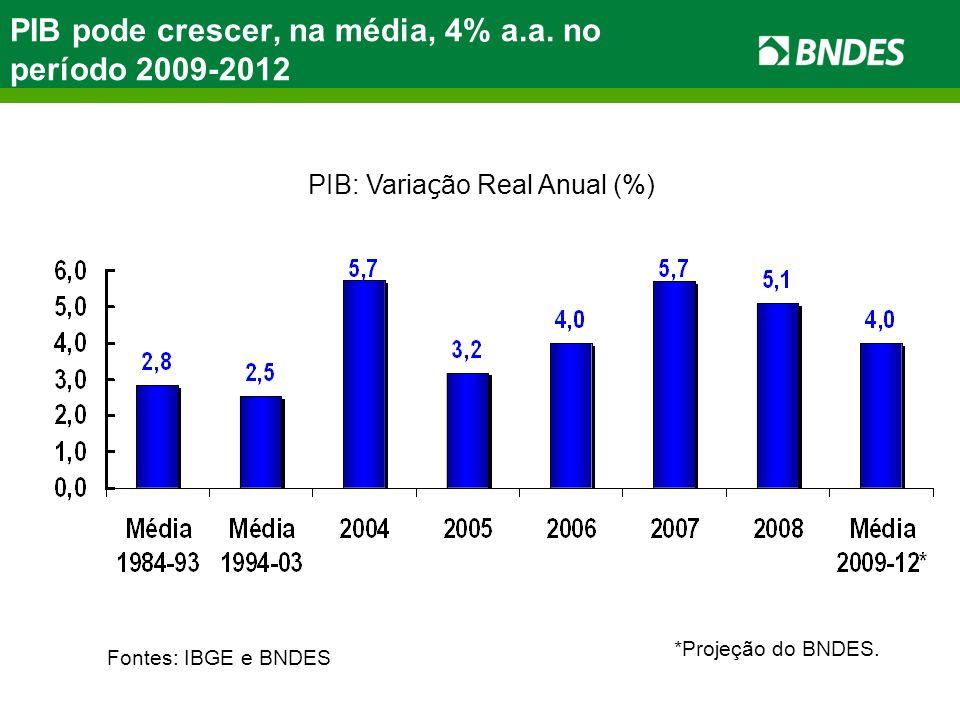 PIB pode crescer, na média, 4% a.a. no período 2009-2012 Fonte: IBGE. * BNDES (projeção). PIB: Varia ç ão Real Anual (%) *Projeção do BNDES. Fontes: I