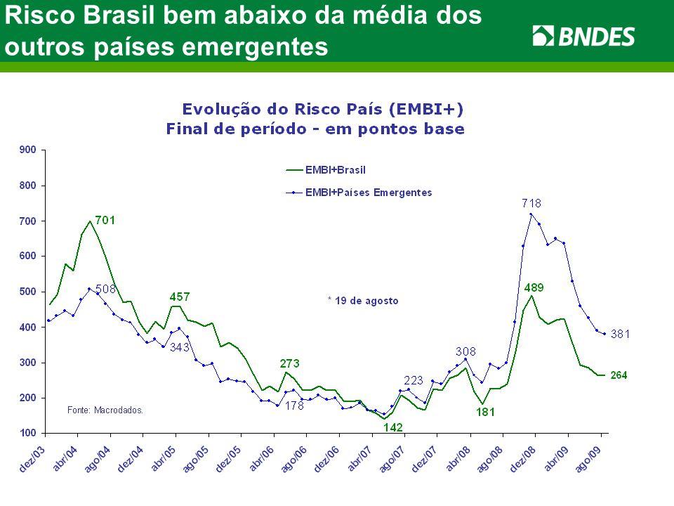 FONTE: FGV ELABORAÇÃO: BRADESCO Risco Brasil bem abaixo da média dos outros países emergentes *até julho