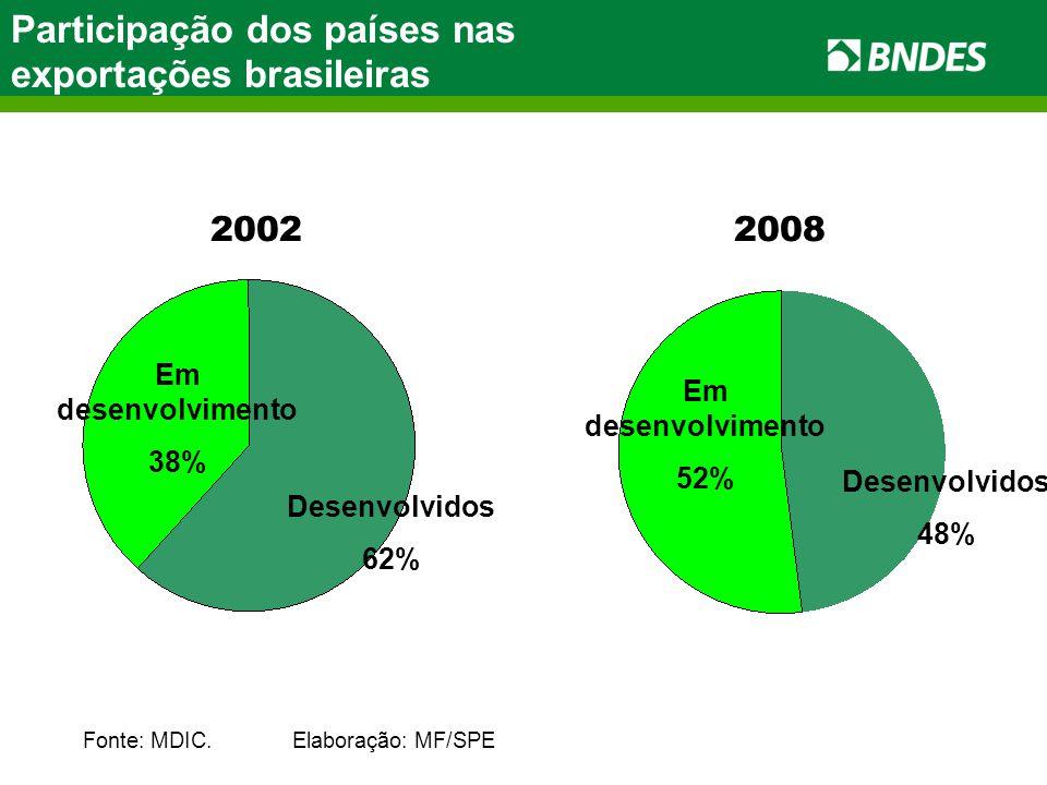 Participação dos países nas exportações brasileiras Fonte: MDIC.Elaboração: MF/SPE 20022008 Em desenvolvimento 38% Em desenvolvimento 52% Desenvolvidos 62% Desenvolvidos 48%