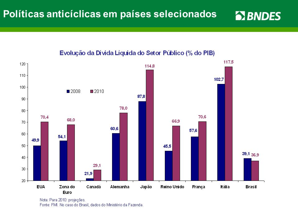 Políticas anticíclicas em países selecionados