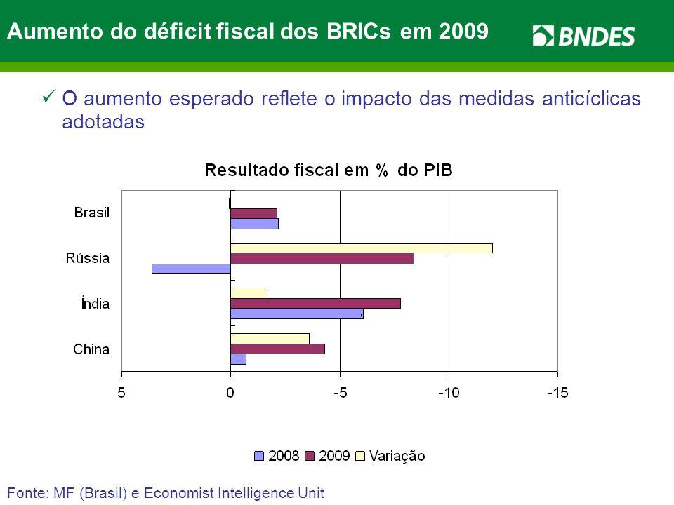 Aumento do déficit fiscal dos BRICs em 2009 Fonte: MF (Brasil) e Economist Intelligence Unit O aumento esperado reflete o impacto das medidas anticíclicas adotadas