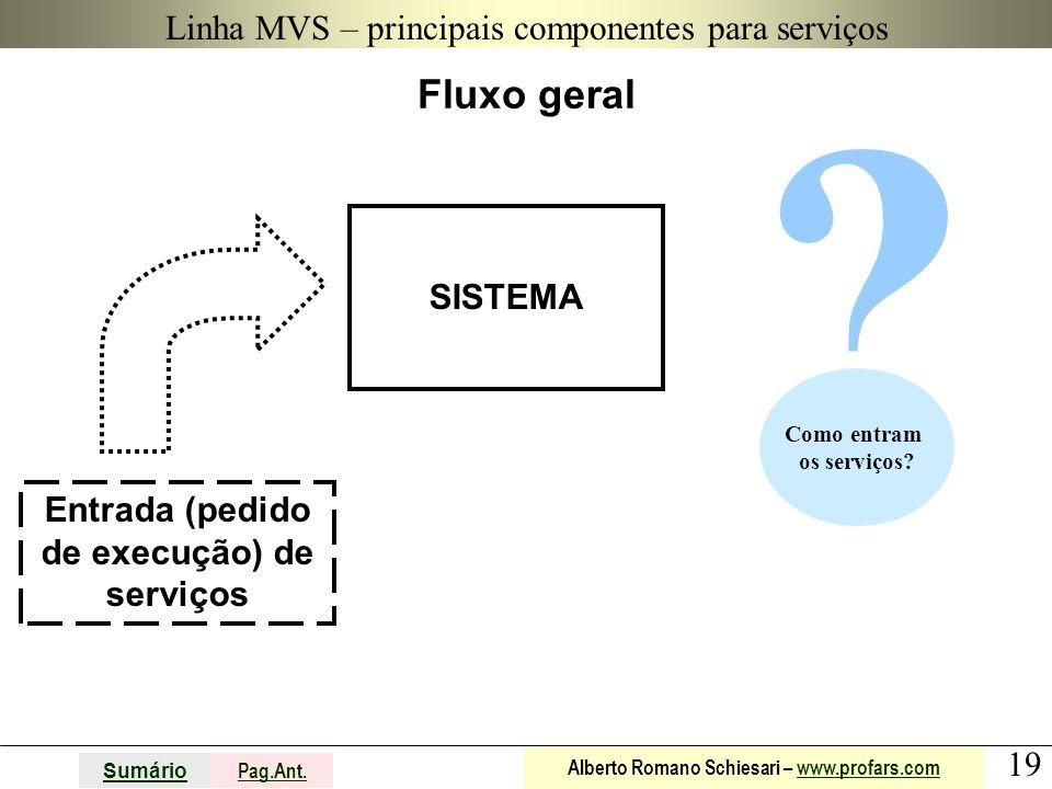 19 Sumário Pag.Ant. Alberto Romano Schiesari – www.profars.comwww.profars.com Linha MVS – principais componentes para serviços Fluxo geral SISTEMA Ent