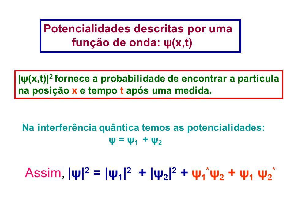 Potencialidades descritas por uma função de onda: ψ(x,t) |ψ(x,t)| 2 fornece a probabilidade de encontrar a partícula na posição x e tempo t após uma medida.