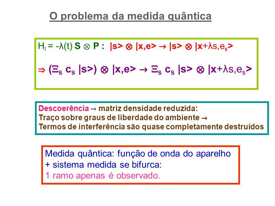 O problema da medida quântica Medida quântica: função de onda do aparelho + sistema medida se bifurca: 1 ramo apenas é observado.