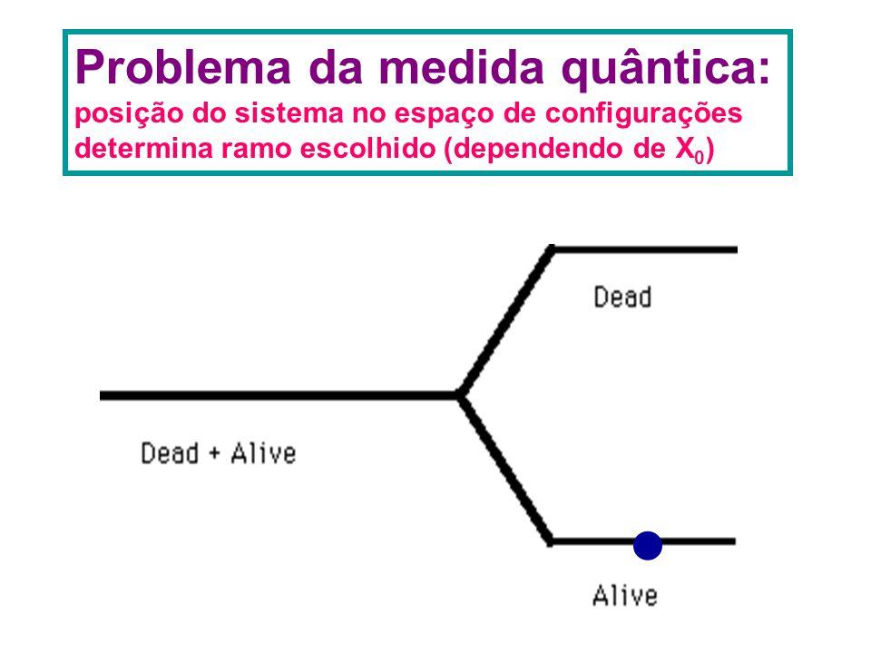 Problema da medida quântica: posição do sistema no espaço de configurações determina ramo escolhido (dependendo de X 0 ) 