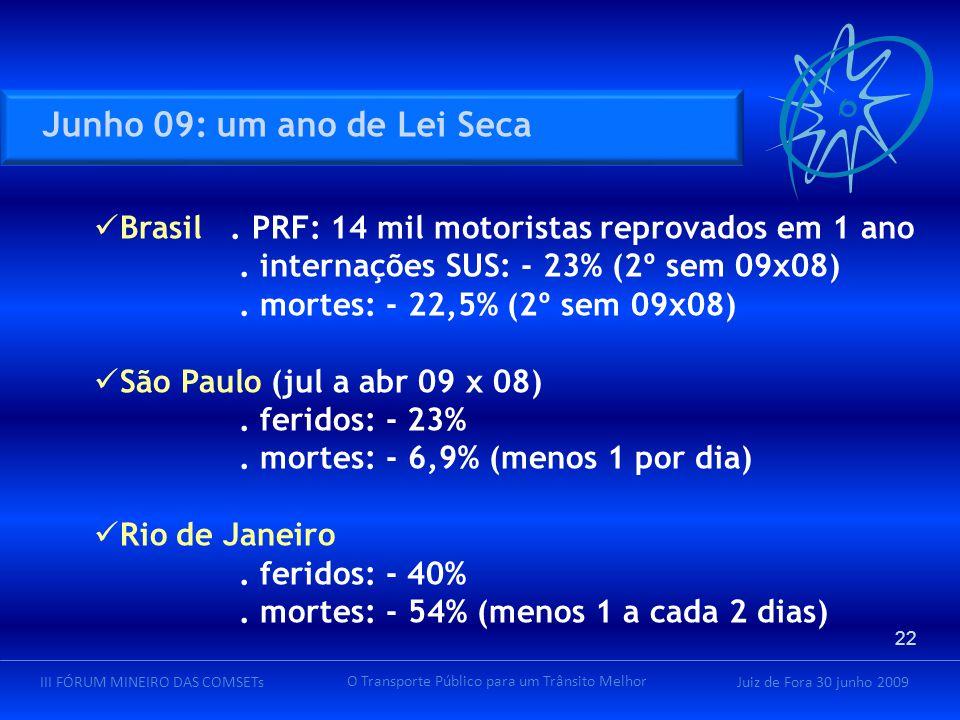 Juiz de Fora 30 junho 2009III FÓRUM MINEIRO DAS COMSETs O Transporte Público para um Trânsito Melhor Junho 09: um ano de Lei Seca Brasil. PRF: 14 mil