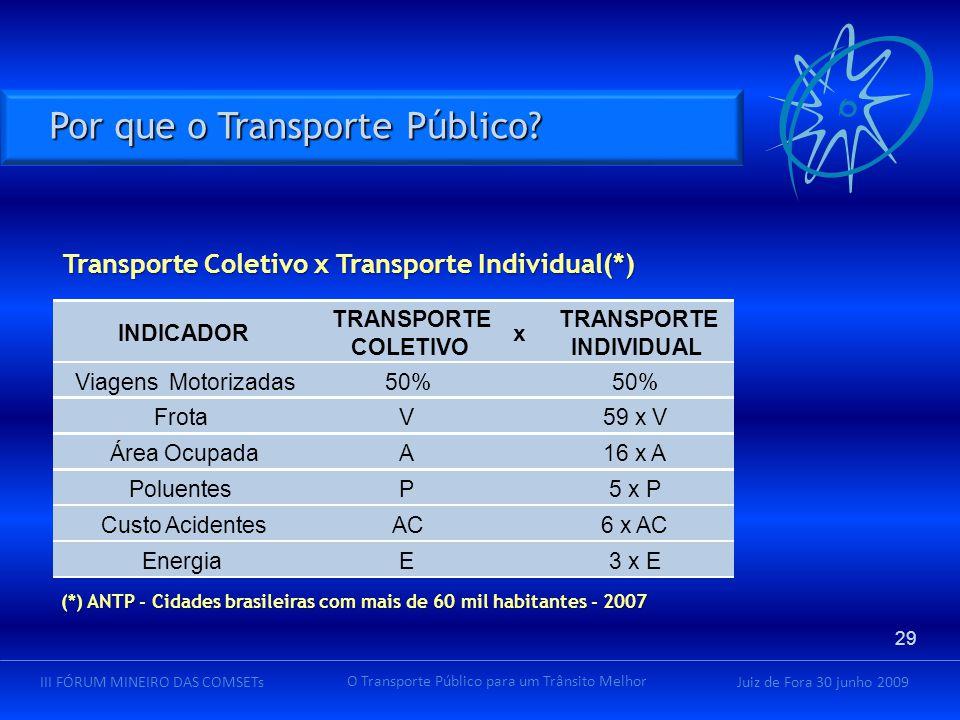 Juiz de Fora 30 junho 2009III FÓRUM MINEIRO DAS COMSETs O Transporte Público para um Trânsito Melhor Transporte Coletivo x Transporte Individual(*) Tr