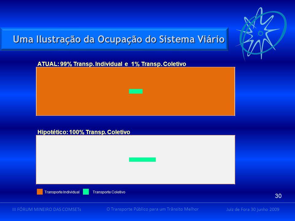 Juiz de Fora 30 junho 2009III FÓRUM MINEIRO DAS COMSETs O Transporte Público para um Trânsito Melhor Uma Ilustração da Ocupação do Sistema Viário 30 A