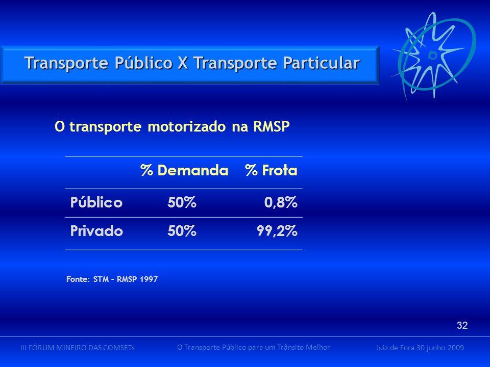 Juiz de Fora 30 junho 2009III FÓRUM MINEIRO DAS COMSETs O Transporte Público para um Trânsito Melhor O transporte motorizado na RMSP % Demanda% Frota