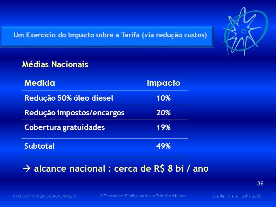 Juiz de Fora 30 junho 2009III FÓRUM MINEIRO DAS COMSETs O Transporte Público para um Trânsito Melhor  alcance nacional : cerca de R$ 8 bi / ano Médias Nacionais Um Exercício do Impacto sobre a Tarifa (via redução custos) MedidaImpacto Redução 50% óleo diesel10% Redução impostos/encargos20% Cobertura gratuidades19% Subtotal49% 36