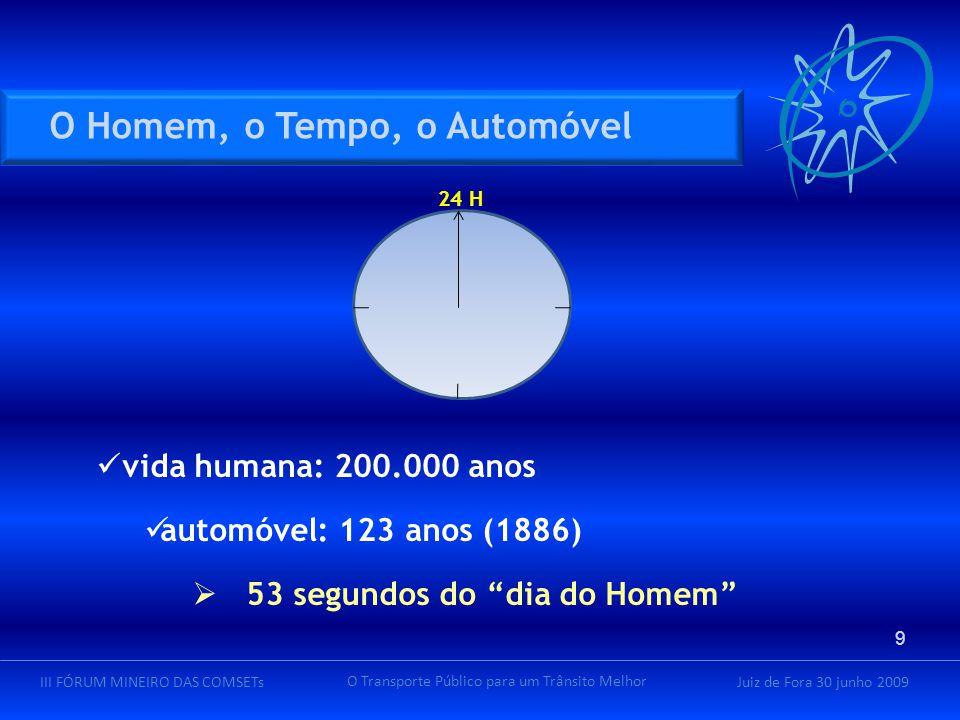 Juiz de Fora 30 junho 2009III FÓRUM MINEIRO DAS COMSETs O Transporte Público para um Trânsito Melhor vida humana: 200.000 anos automóvel: 123 anos (1886)  53 segundos do dia do Homem 24 H O Homem, o Tempo, o Automóvel 9