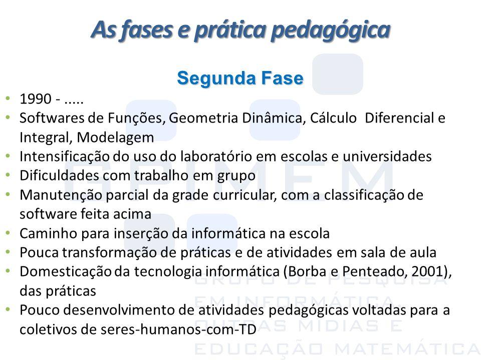 As fases e prática pedagógica Segunda Fase 1990 -..... Softwares de Funções, Geometria Dinâmica, Cálculo Diferencial e Integral, Modelagem Intensifica