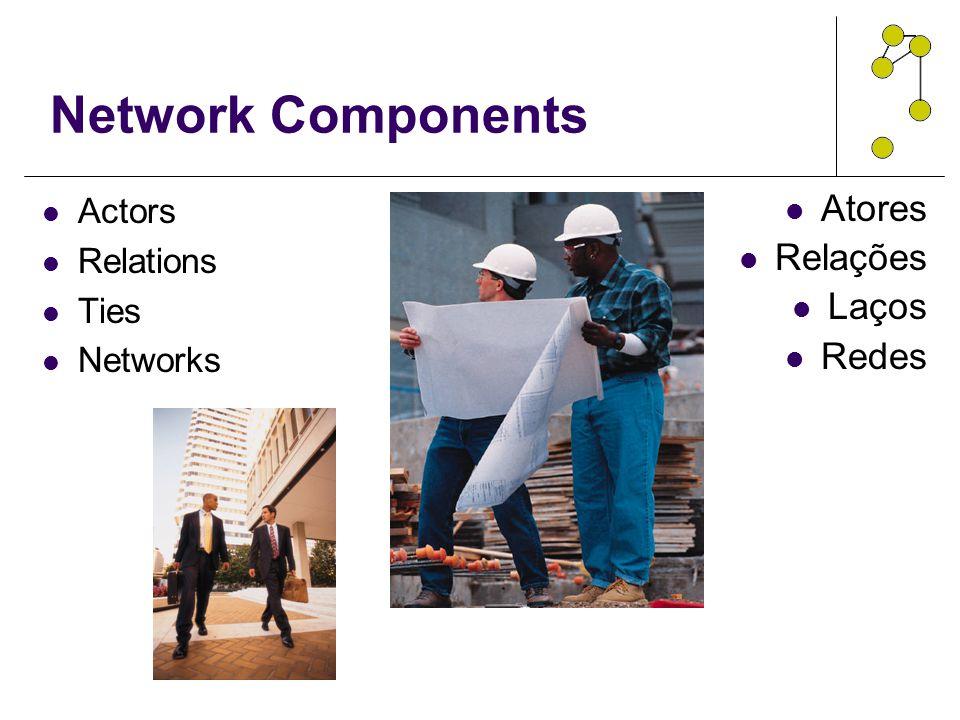 Network Components Actors Relations Ties Networks Atores Relações Laços Redes