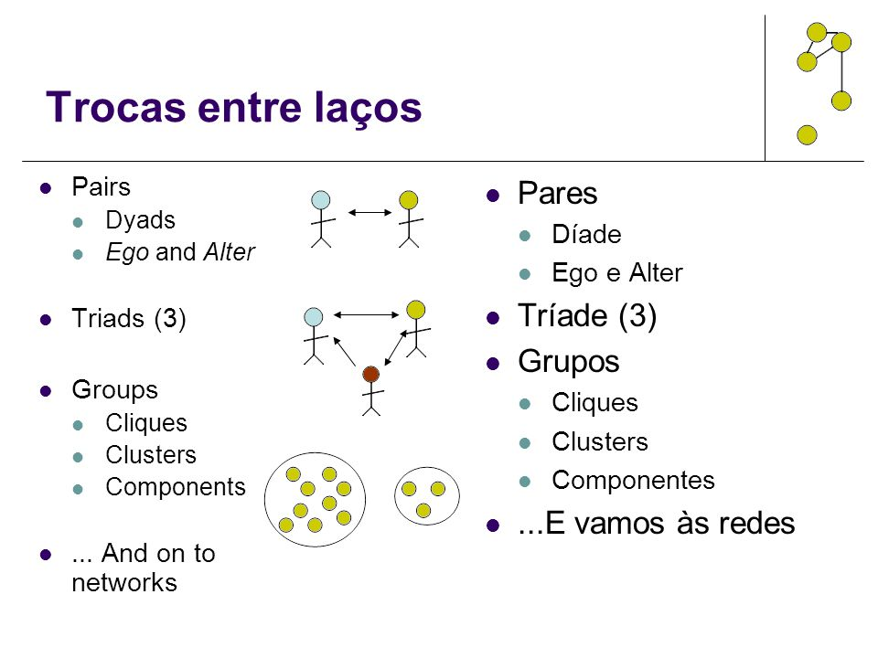 Trocas entre laços Pairs Dyads Ego and Alter Triads (3) Groups Cliques Clusters Components... And on to networks Pares Díade Ego e Alter Tríade (3) Gr