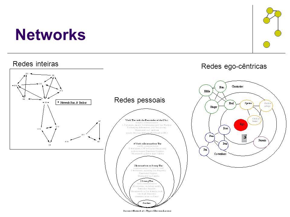 Networks Redes inteiras Redes pessoais Redes ego-cêntricas