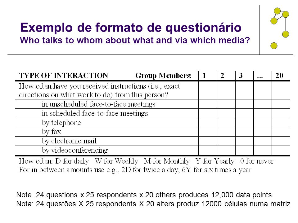 Exemplo de formato de questionário Who talks to whom about what and via which media? Note. 24 questions x 25 respondents x 20 others produces 12,000 d