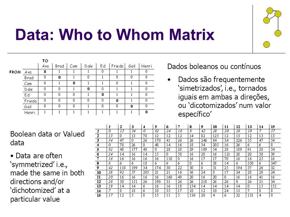 Data: Who to Whom Matrix Dados boleanos ou contínuos Dados são frequentemente 'simetrizados', i.e., tornados iguais em ambas a direções, ou 'dicotomizados' num valor específico' Boolean data or Valued data Data are often 'symmetrized' i.e., made the same in both directions and/or 'dichotomized' at a particular value