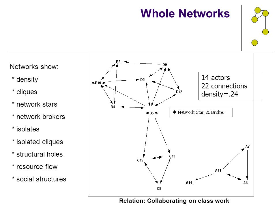 Whole Networks Relation: Collaborating on class work Networks show: * density * cliques * network stars * network brokers * isolates * isolated clique
