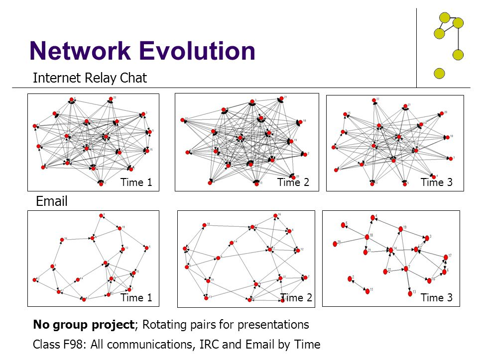 Class F98: All communications, IRC and Email by Time Internet Relay Chat Email No group project; Rotating pairs for presentations Time 1 Time 2 Time 3