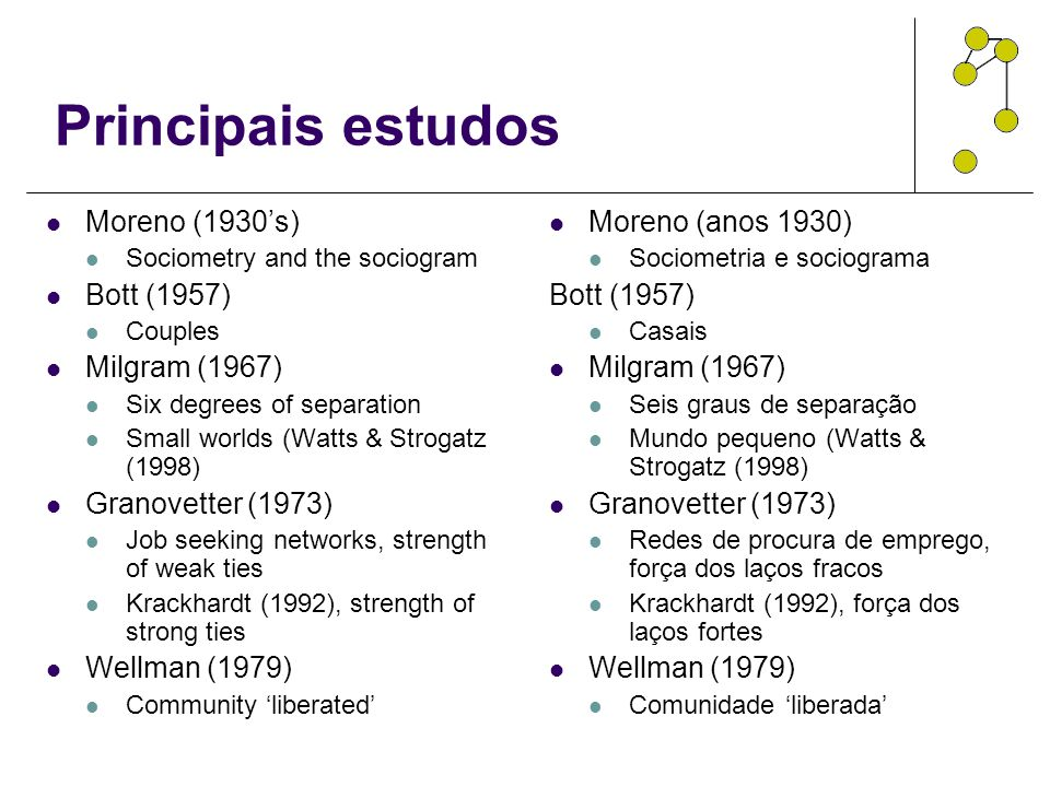 Principais estudos Moreno (1930's) Sociometry and the sociogram Bott (1957) Couples Milgram (1967) Six degrees of separation Small worlds (Watts & Str