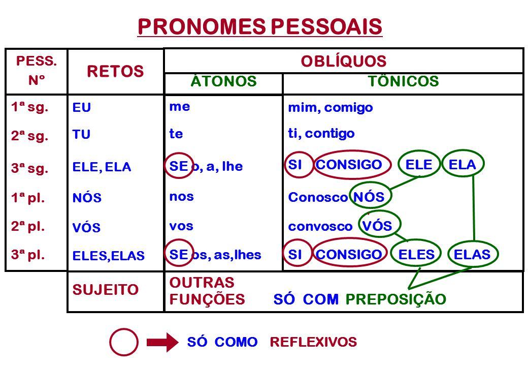 CLASSES DE PALAVRAS VARIÁVEIS INVARIÁVEIS 7) preposição 8) conjunção 9) interjeição 10) ADVÉRBIO 1) SUBSTANTIVO 2) artigo 3) pronome - adjetivo - subs