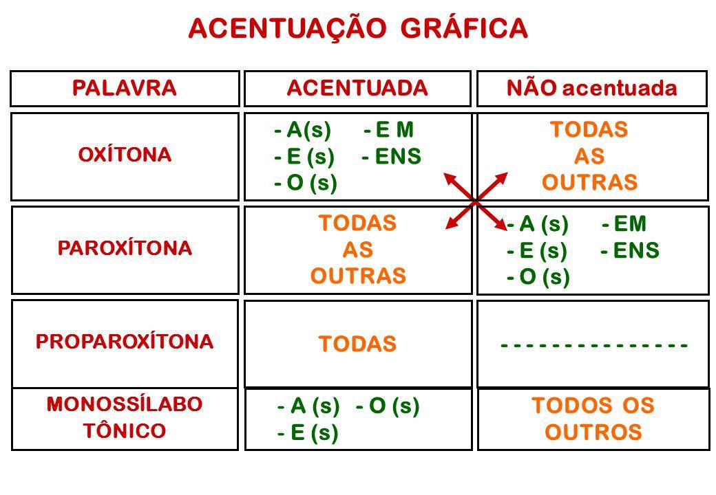 ACENTUAÇÃO GRÁFICA PALAVRANÃO acentuada OXÍTONA ACENTUADA - A(s) - E M - E (s) - ENS - O (s) TODAS AS OUTRAS PAROXÍTONA TODAS AS OUTRAS - A (s) - EM - E (s) - ENS - O (s) PROPAROXÍTONA TODAS - - - - - - - - - - - - - - - MONOSSÍLABO TÔNICO - A (s) - O (s) - E (s) TODOS OS OUTROS