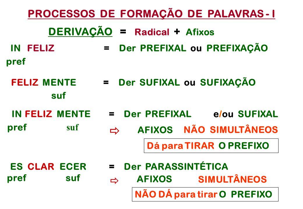 PROCESSOS DE FORMAÇÃO DE PALAVRAS - I FELIZ = Der PREFIXAL ou PREFIXAÇÃO  FELIZ MENTE IN pref = Der SUFIXAL ou SUFIXAÇÃO FELIZIN pref MENTE= Der PREFIXAL CLARES pref ECER suf = Der PARASSINTÉTICA AFIXOS NÃO SIMULTÂNEOS  AFIXOS SIMULTÂNEOS DERIVAÇÃO = Radical + Afixos e/ou SUFIXAL suf Dá para TIRAR O PREFIXO NÃO DÁ para tirar O PREFIXO