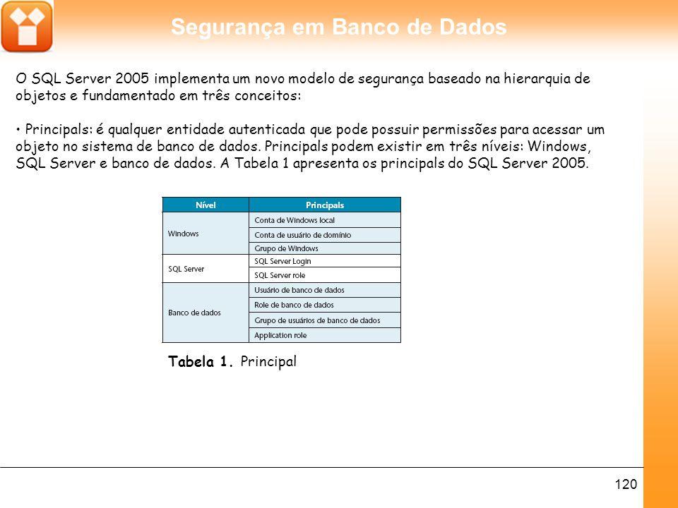 Segurança em Banco de Dados 120 O SQL Server 2005 implementa um novo modelo de segurança baseado na hierarquia de objetos e fundamentado em três conceitos: Principals: é qualquer entidade autenticada que pode possuir permissões para acessar um objeto no sistema de banco de dados.