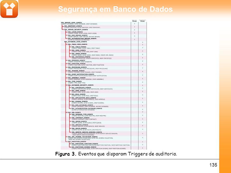 Segurança em Banco de Dados 135 Figura 3. Eventos que disparam Triggers de auditoria.