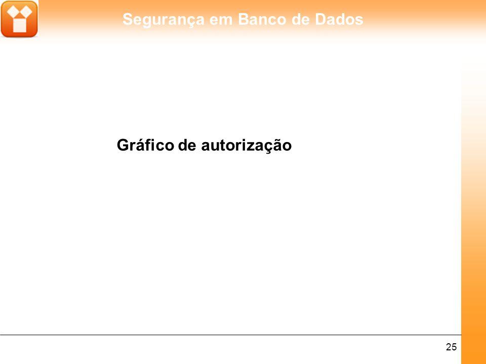 Segurança em Banco de Dados 25 Gráfico de autorização