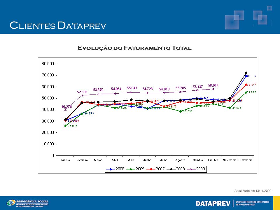 C lientes D ataprev Atualizado em 13/11/2009 Evolução do Faturamento Total