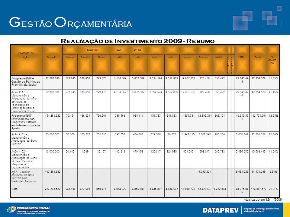 G estão O rçamentária Atualizado em 12/11/2009 Realização de Investimento 2009 - Resumo Descrição da Executado2009em R$ Ação Dotação janeirofevereiroM