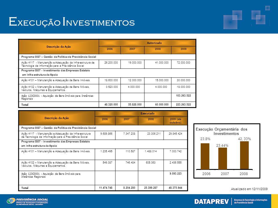Atualizado em 12/11/2009 E xecução I nvestimentos 42, 33% Execução Orçamentária dos Investimentos 23,44% 23,8% 200620072008 Descrição da Ação Autoriza