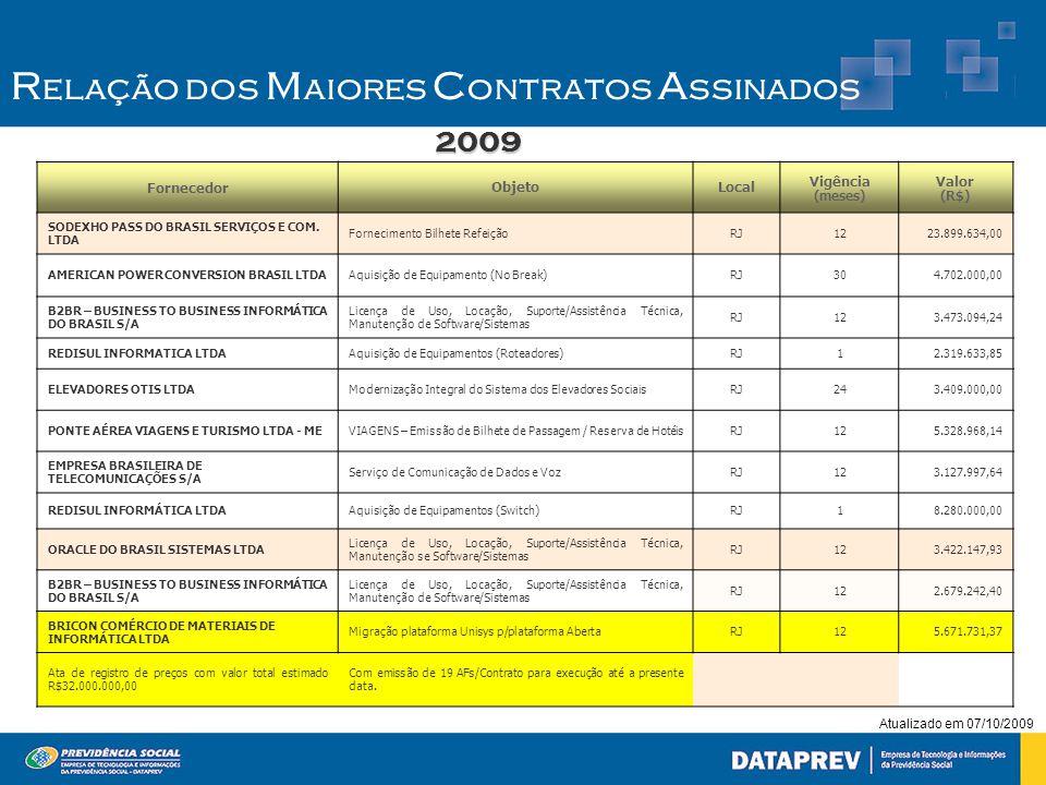 Atualizado em 07/10/2009 FornecedorObjetoLocal Vigência (meses) Valor (R$) SODEXHO PASS DO BRASIL SERVIÇOS E COM. LTDA Fornecimento Bilhete RefeiçãoRJ