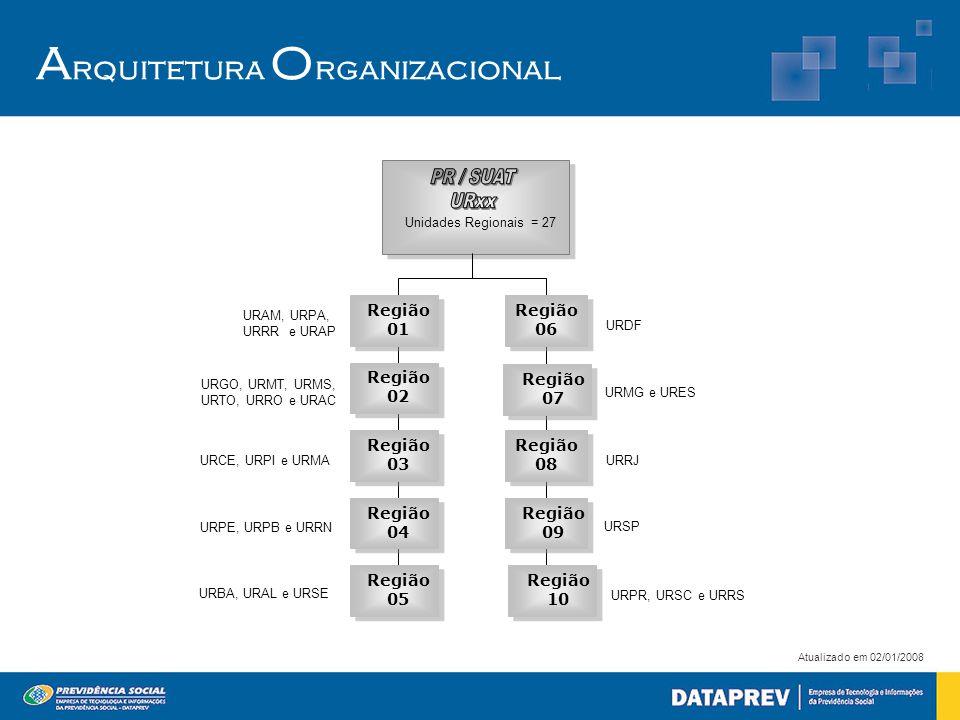 A rquitetura O rganizacional URDF URRJ URSP Região 06 Região 08 Região 09 Unidades Regionais = 27 URAM, URPA, URRR e URAP URGO, URMT, URMS, URTO, URRO