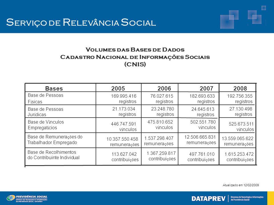 S erviço de R elevância S ocial Volumes das Bases de Dados Cadastro Nacional de Informações Sociais (CNIS) 1.367.259.817 contribui çõ es 1.537.298.407