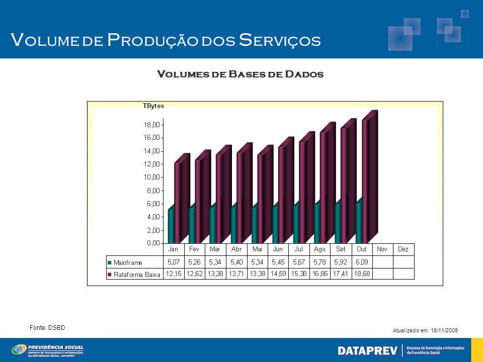 Volumes de Bases de Dados Fonte: DSBD Atualizado em 18/11/2009 V olume de P rodução dos S erviços