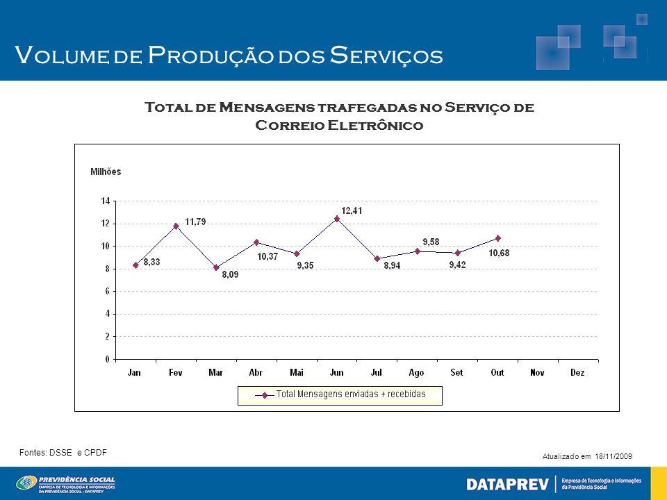 Total de Mensagens trafegadas no Serviço de Correio Eletrônico Fontes: DSSE e CPDF Atualizado em 18/11/2009