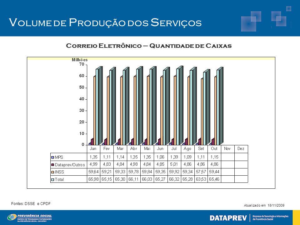 V olume de P rodução dos S erviços Correio Eletrônico – Quantidade de Caixas Fontes: DSSE e CPDF Atualizado em 18/11/2009