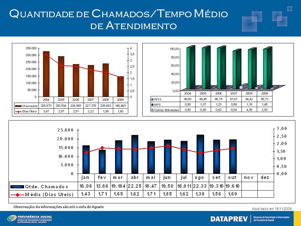 Atualizado em 16/11/2009 Observação: As informações são até o mês de Agosto Q uantidade de C hamados/ T empo M édio de A tendimento